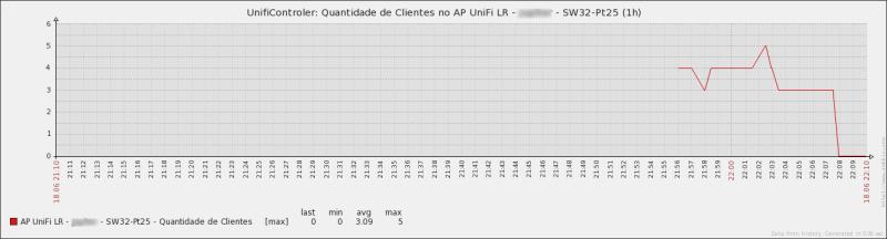 Gráfico de um AP