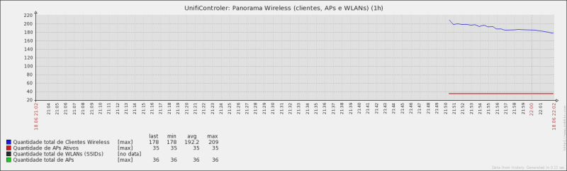 Panorama Wireless - template unifi